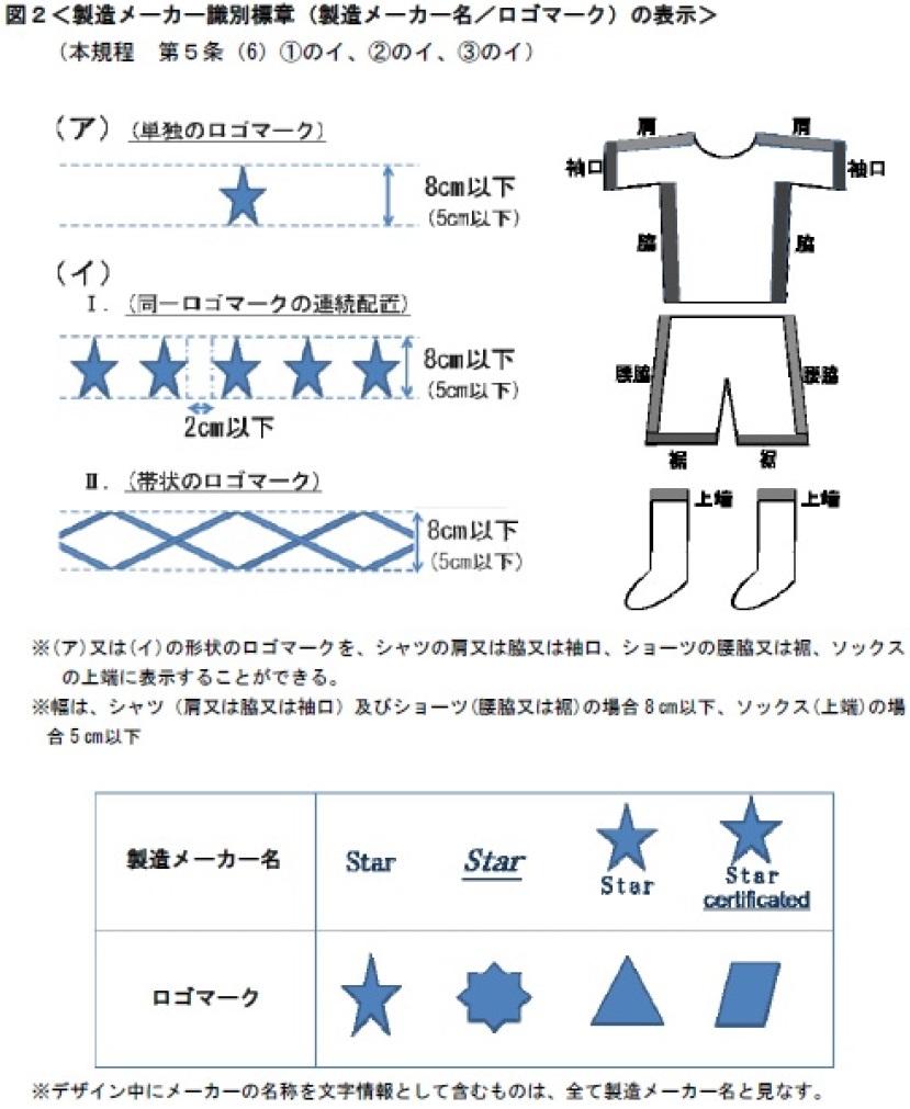 図2<製造メーカー識別標章(製造メーカー名/ロゴマーク)の表示>