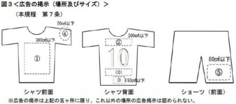 図3<広告の掲示(場所及びサイズ)>