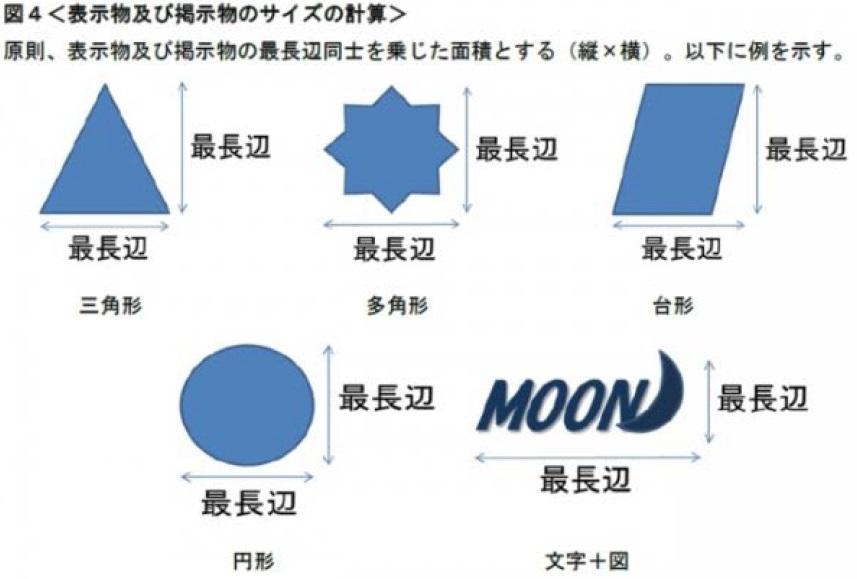 図4<表示物及び掲示物のサイズの計算>